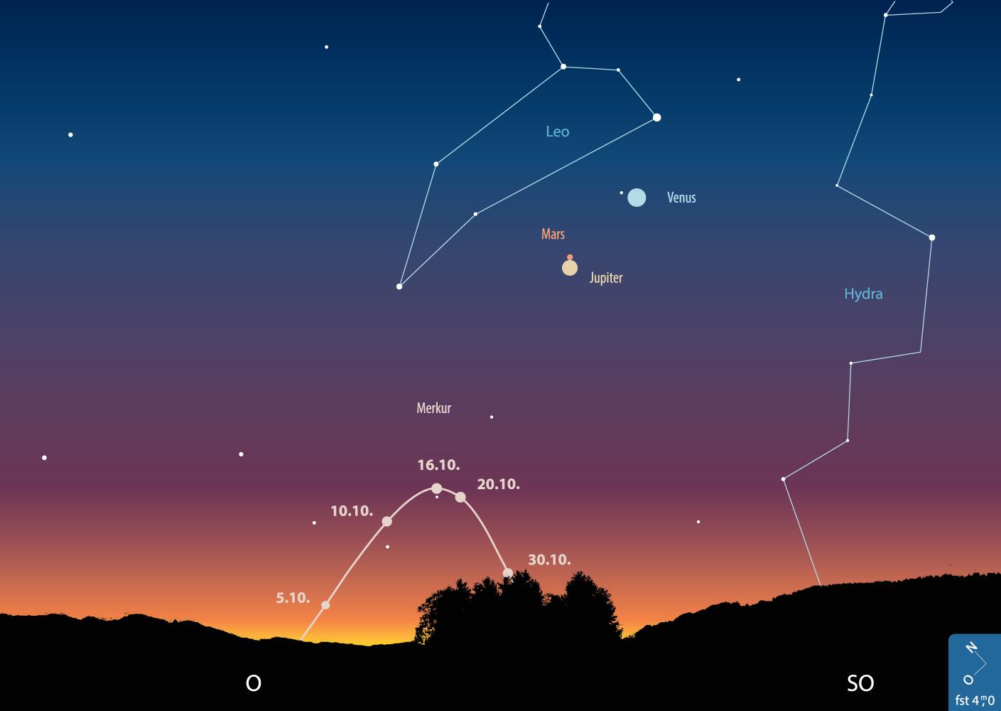 Merkur im Oktober am Morgenhimmel, Sonne 6° unter dem Horizont.