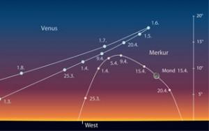 Merkur und Venus am Abendhimmel