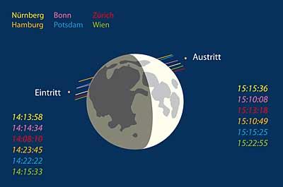 Mond bedeckt Mars am 10.5.