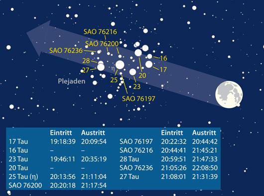 Mond bedeckt Plejaden am 13. November