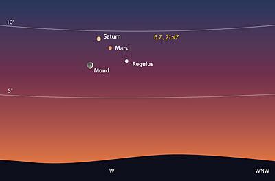 Mond bei Regulus, Mars und Saturn am 6. Juli