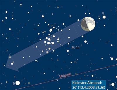 Mond durchquert Praesepe