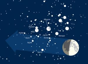 Mond streift Plejaden am 21. Februar
