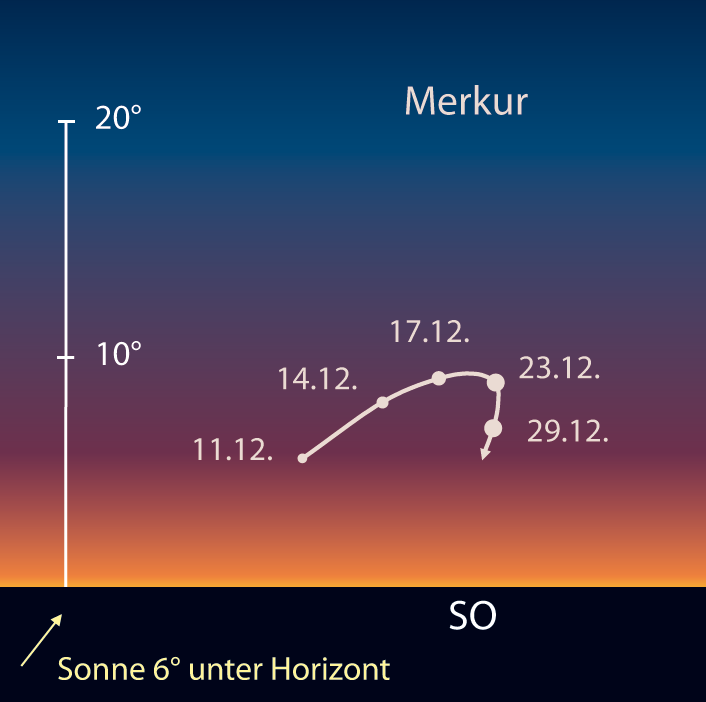 Morgensichtbarkeit von Merkur im Dezember