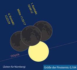 Sonnenfinsternis am 1. August