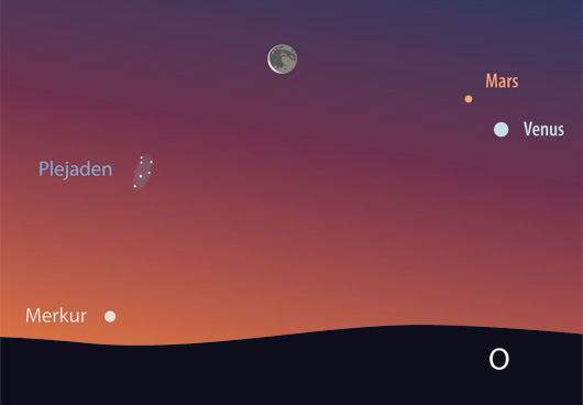 Venus, Mars und Mond am Morgenhimmel