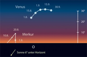 Venus und Merkur am Morgenhimmel. [Frank Gasparini, interstellarum]