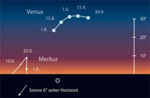 Venus und Merkur am Morgenhimmel. [Frank Gasparini, interstellarum]