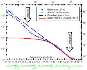 Der Stand des Wissens über die Häufigkeit der Einschläge von Asteroiden auf der Erde über einen weiten Größenbereich: Die untere x-Achse gibt den Durchmesser in km (grün) und die absolute Helligkeit H der Körper an, die obere x-Achse die Explosionsenergie im Falle eines Impakts in Megatonnen TNT, die linke y-Achse die Anzahl aller Objekte bis zu einer gegebenen Größe und die rechte das mittlere Intervall zwischen zwei Einschlägen in Jahren. Die rote Kurve sind die tatsächlichen Entdeckungen erdnaher Asteroiden, die Rauten stellen die hochgerechnete Gesamtpopulation dar, und der hellblaue Datenpunkt ganz links stammt von der Anzahl der jährlich global registrierten Explosionen in der Atmosphäre. Die blaue gestrichelte Linie schließlich ist ein durchgehendes Potenzgesetz, das diesen Punkt und die größten Asteroiden verbindet: Der »Durchhänger« der Zahl der Asteroiden von etwa 30 bis 300 Metern unter dem Gesetz gilt aber als real. [Alan Harris]