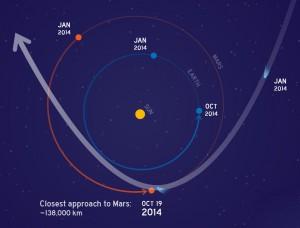 Die Bahn des Kometen durch das innere Sonnensystem und die enge Begegnung mit Mars am 19. Oktober. Der Komet kommt von Süden und wechselt danach auf die Nordseite der Ekliptik, wo er sein Perihel sechs Tage nach der Marspassage durchläuft. [NASA]