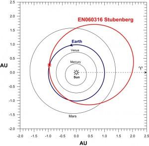 Orbit des Meteoriten Stubenberg vor dem Eintritt in die Erdatmosphäre (Pavel Spurný, AI CAS)