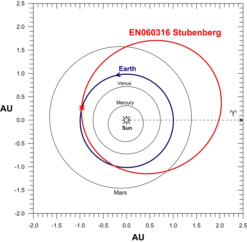 EN060316_orbit_EN_Fig4s