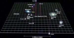 Die Lokale Gruppe mit den wichtigsten Begleitern der Milchstraße und Andromedagalaxie