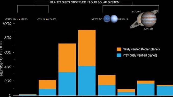 Die Planeten-Ausbeute des Kepler-Satelliten bis zum 10. Mai 2016: Die Säulen stellen mehr oder weniger eindeutig bestätigte Planetenfunde von 0,5-0,7 Erddurchmessern (etwa Marsgröße), 0,7-1,2 (Erdgröße), 1,2-1,9 (Super-Erden), 1-9-3,1 (Sub-Neptune), 3,1-5,1 (Neptun-Format), 5,1-8,3 (Sub-Jupiters), 8,3-13,7 (Jupiter-Format) und 13,7-22 Erddurchmessern (Super-Jupiters) dar. Die blauen Säulenteile waren bereits bekannt, in orange werden Planeten angezeigt, die jetzt ein automatisches Verfahren für echt erklärt hat, wenn auch nur mit 99% Zuverlässigkeit. [NASA]