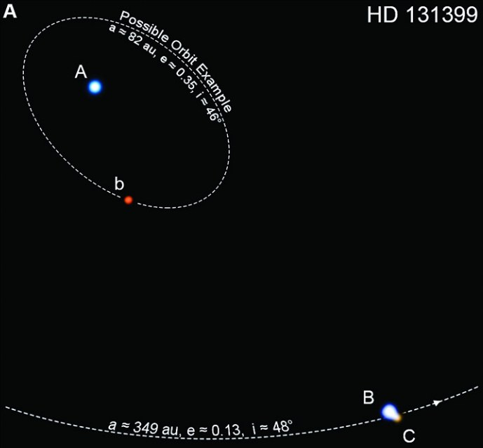 Die ungefährend Bahnen des Planeten Ab und des engen Sternpaars B unc C um den Hauptstern A des Systems HD 131399: Während die Sterne schon seit dem 19. Jahrhundert unter Beobachtung sind und ihre Bahn ziemlich sicher, ist die eingezeichnete des Planeten lediglich die wahrscheinlichste unter einer Vielzahl von Möglichkeiten. [Wagner et al.]