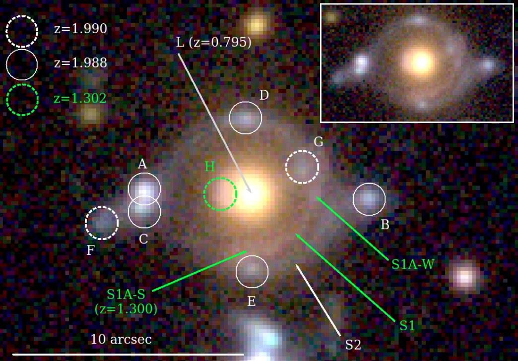 """Wie man das """"Eye of Horus"""" liest: gelb in der Mitte die linsende Galaxie L mit einer Rotverschiebung z=0,8, umgeben von Bildern der näheren Galaxie S1 (z=1,3; grün) und der ferneren S2 (z=2,0; weiß), die jeweils sowohl ausgedehnt wie kompakt sein können. [Tanaka et al.]"""