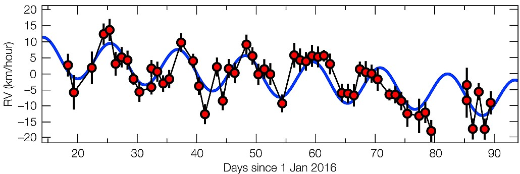 The motion of Proxima Centauri in 2016, revealing the fingerprin