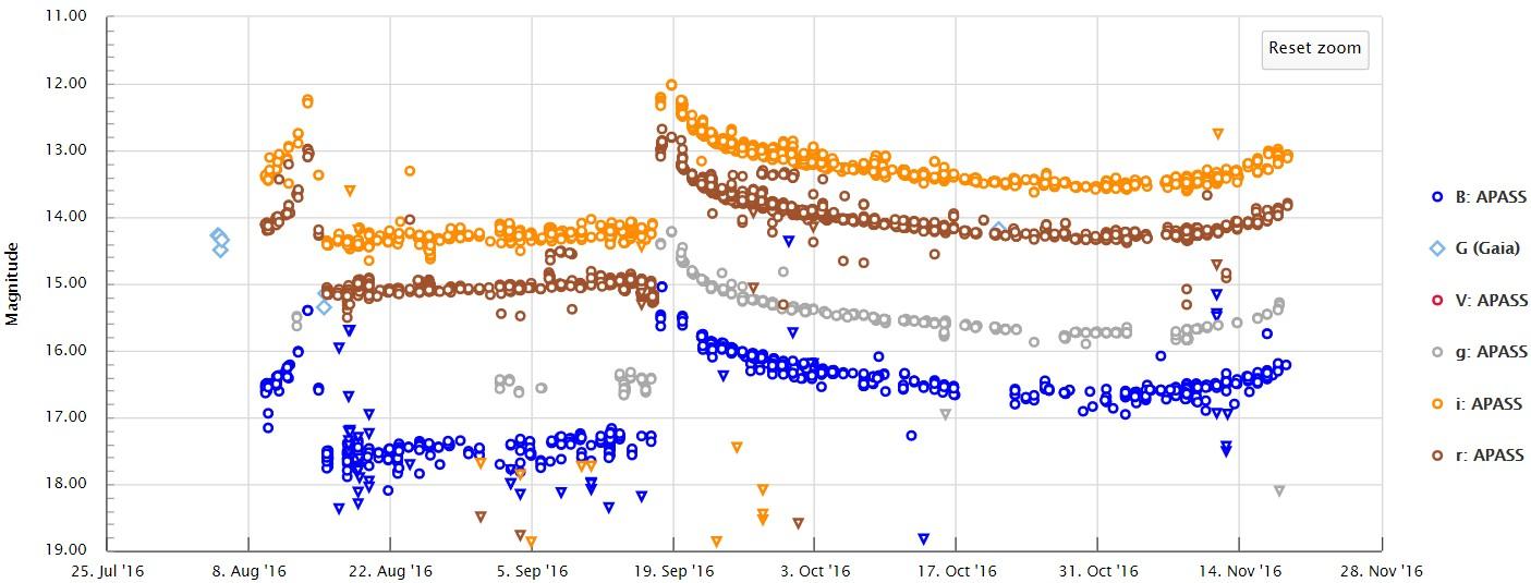 Die jüngsten Messwerte der Sternhelligkeit in verschiedenen Farben, aus diesem Rohdaten-Plotter: Das finale Maximum beginnt. [University of Cambridge}