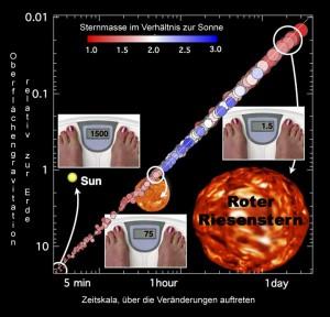 Wie hoch die Oberflächengravitation eines Sternes ist, lässt sich anhand seiner veränderten Leuchtkraft ableiten