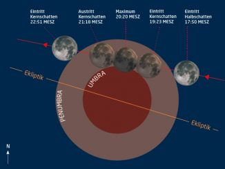Partielle Mondfinsternis am 7.8.2017. Grafik: F. Espenak/Abenteuer Astronomie