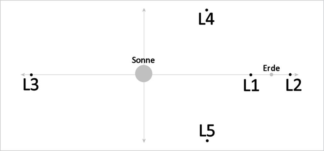 lagrange-punkte-poden