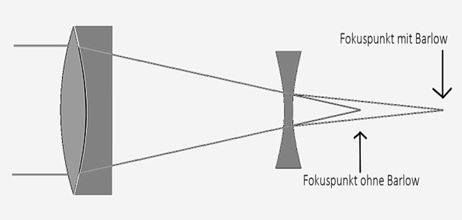 barlowlinse-fokuspunkt-poden-01