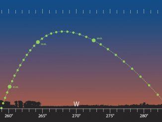Merkurs Abendsichtbarkeit im März 2018 Abenteuer Astronomie