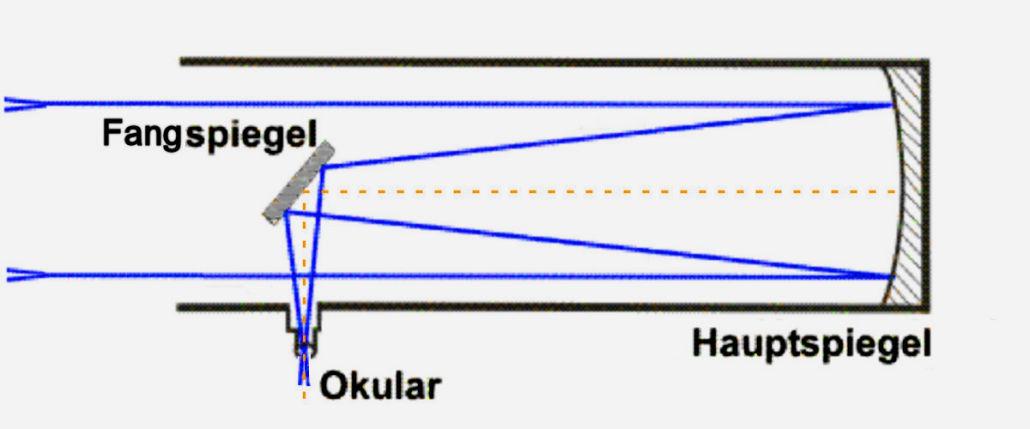 Strahlengang im Newton-Teleskop