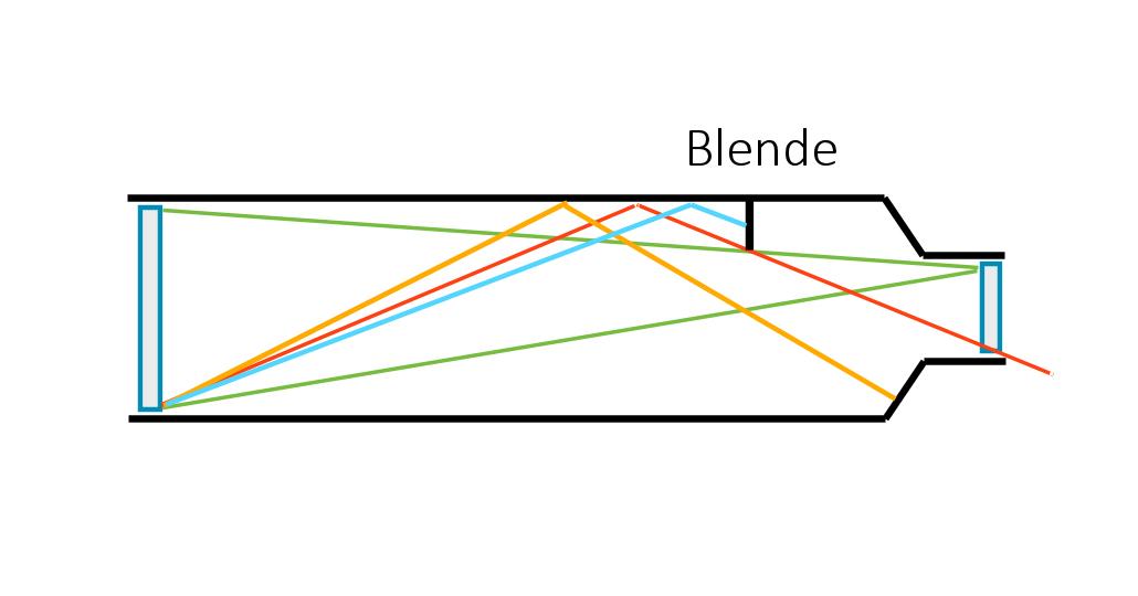 Einfache Blende in einem Refraktor