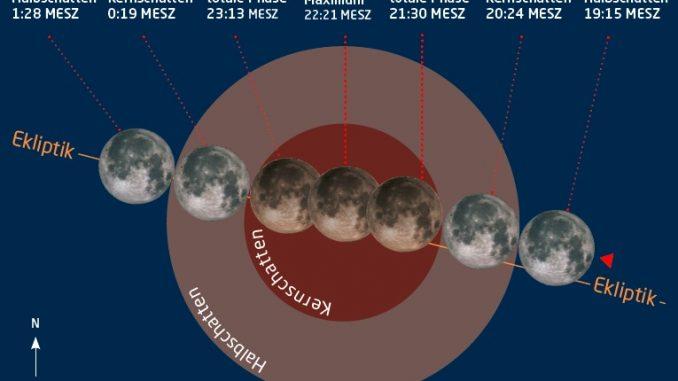 Verlauf der Rekord-Mondfinsternis vom 27./28. Juli 2018
