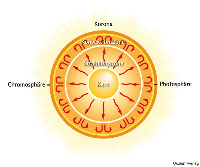 Sonne-Oculum-01