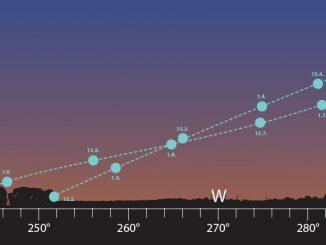 Venus-Abendsichtbarkeit 2018