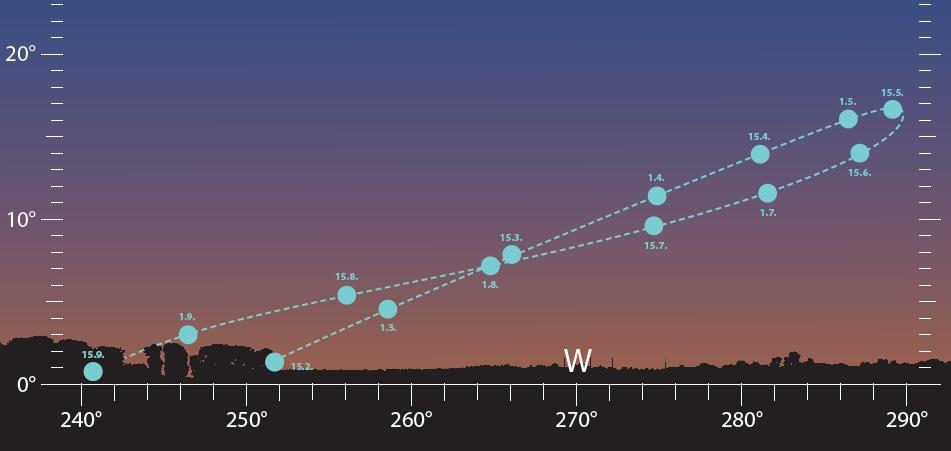 Venus_Abendsichtbarkeit_2018_Abenteuer_Astronomie